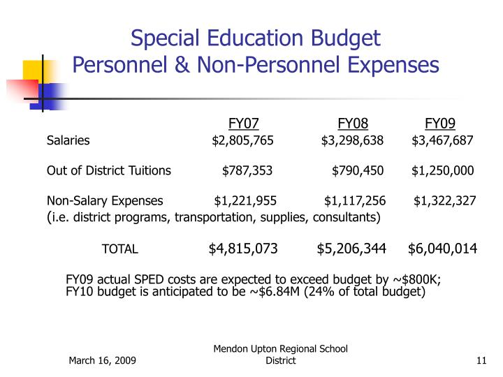 Special Education Budget