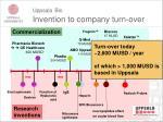 uppsala bio invention to company turn over