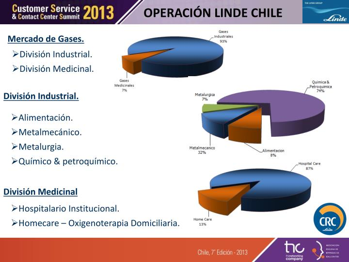 OPERACIÓN LINDE CHILE