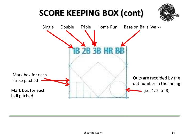 SCORE KEEPING BOX (cont)
