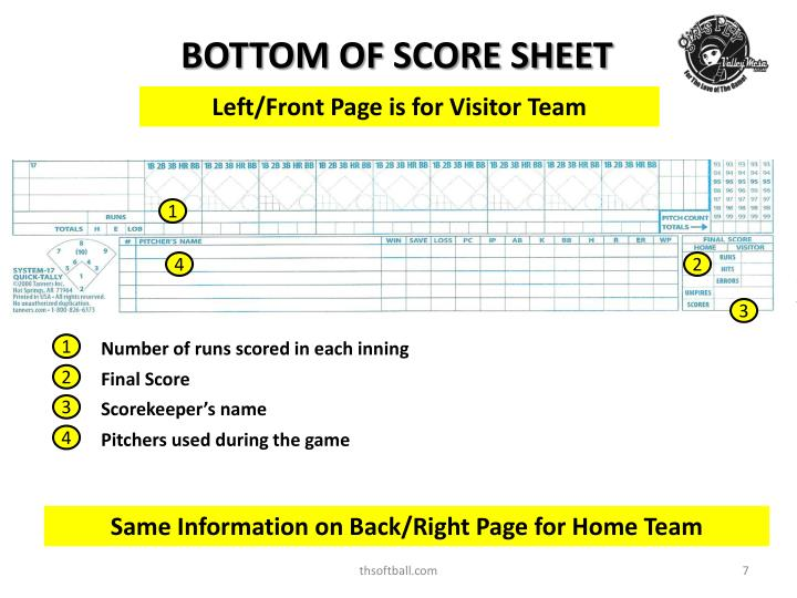 BOTTOM OF SCORE SHEET