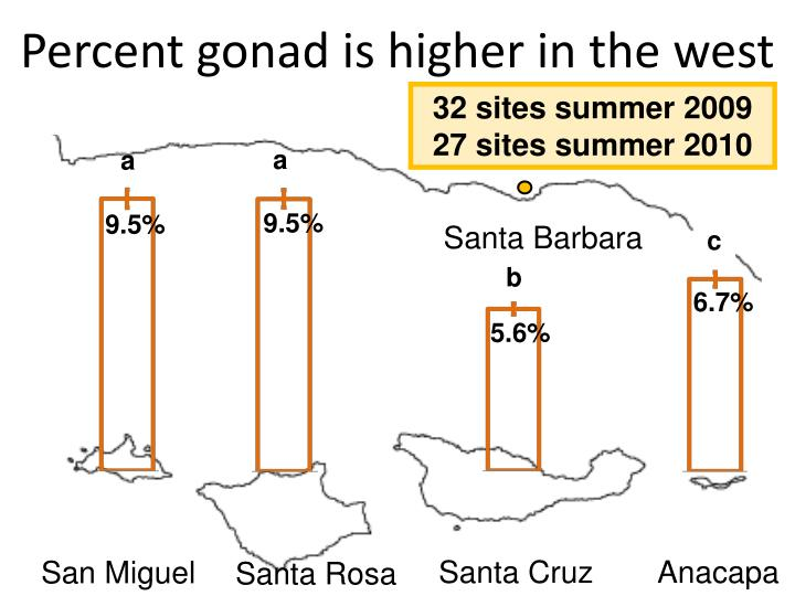 Percent gonad is higher in the west