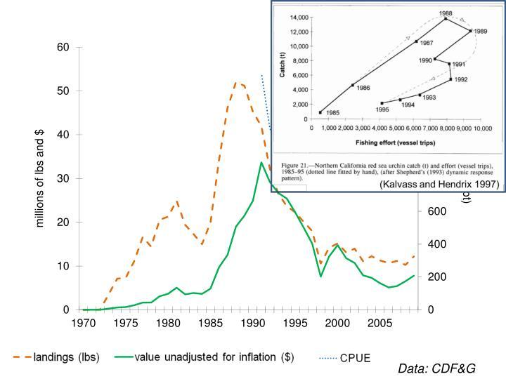 Data: CDF&G