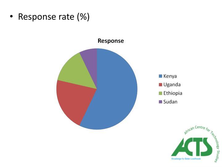 Response rate (%)