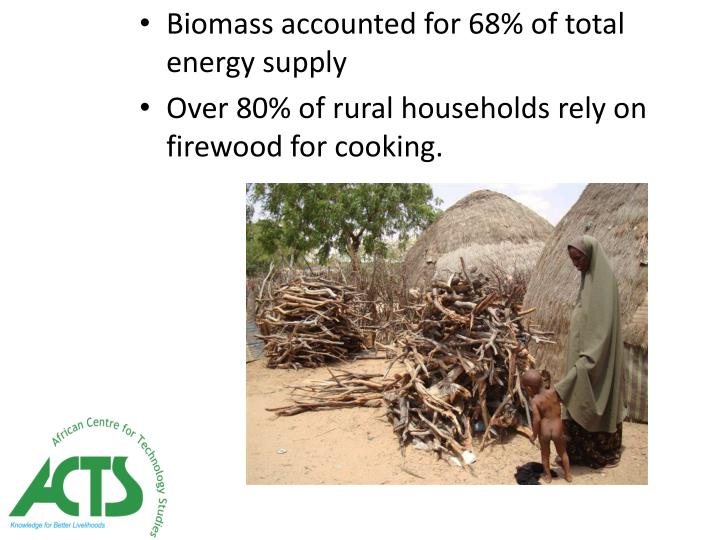 Biomass accounted for 68% of total energy supply