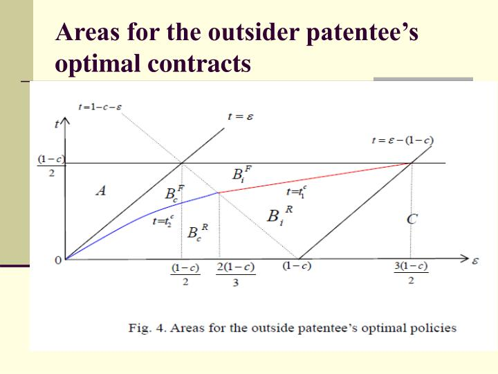 Areas for the outsider patentee's optimal contracts