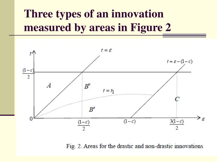 Three types of an innovation measured by areas in Figure 2