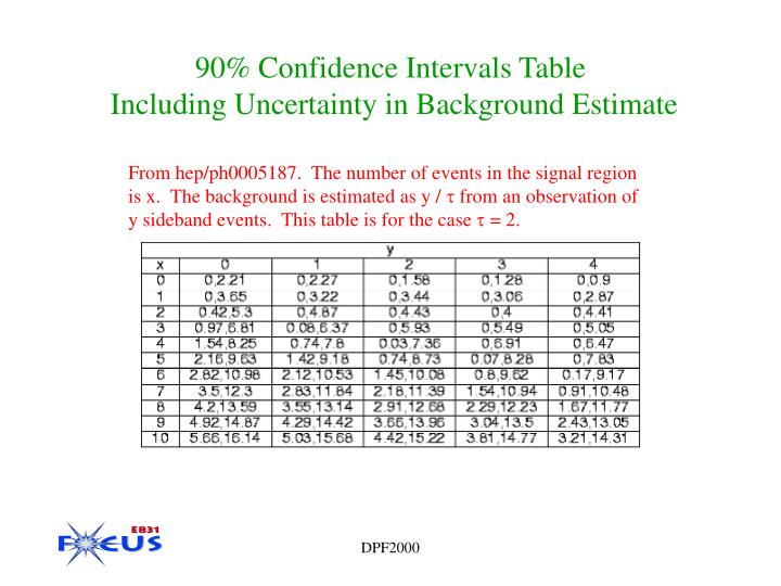 Ppt rare and forbidden charm meson decays in focus for F table 90 confidence