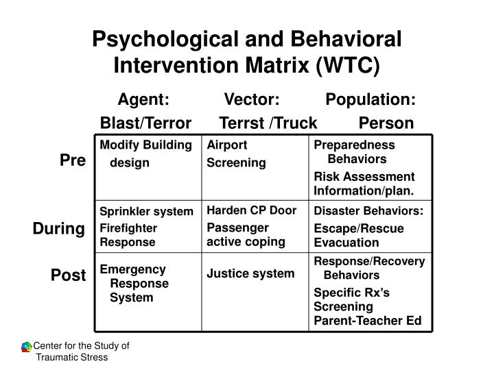 Psychological and Behavioral Intervention Matrix (WTC)