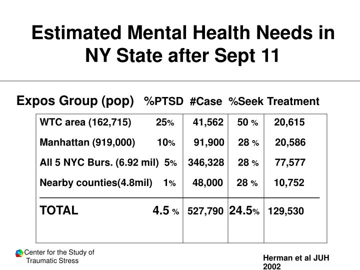 Estimated Mental Health Needs in NY State after Sept 11