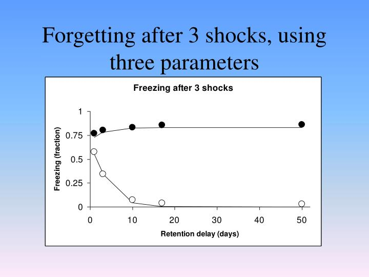 Forgetting after 3 shocks, using three parameters