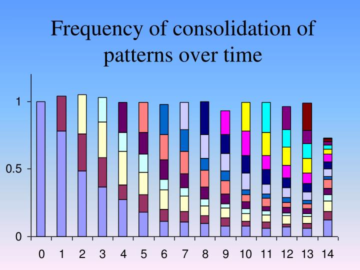 Frequency of consolidation of patterns over time