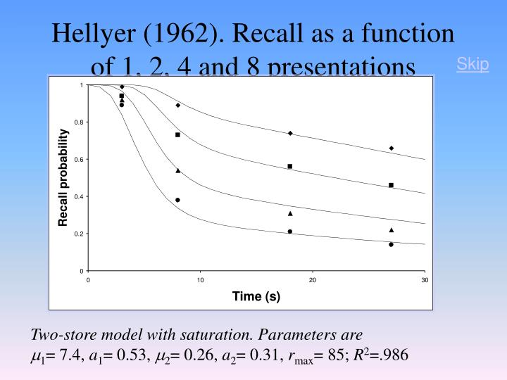Hellyer (1962). Recall as a function of 1, 2, 4 and 8 presentations