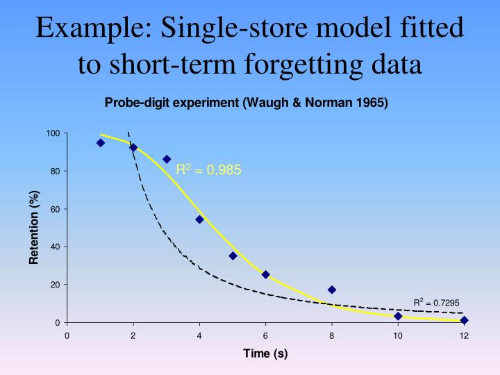 Example: Single-store model fitted to short-term forgetting data