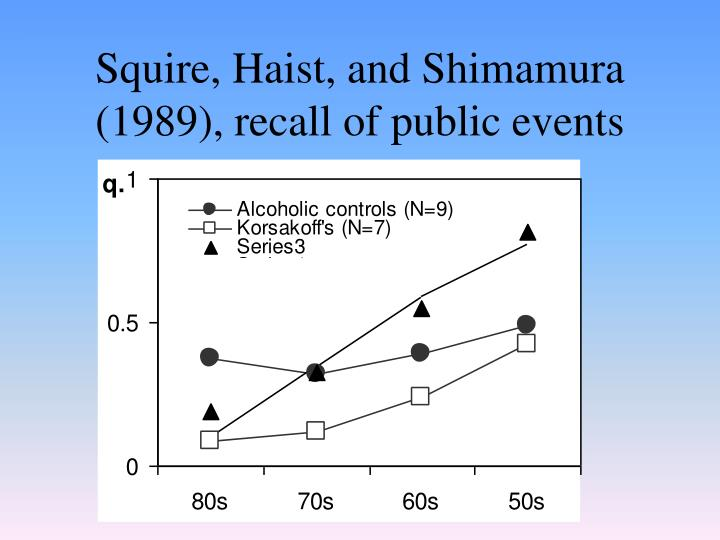 Squire, Haist, and Shimamura (1989), recall of public events