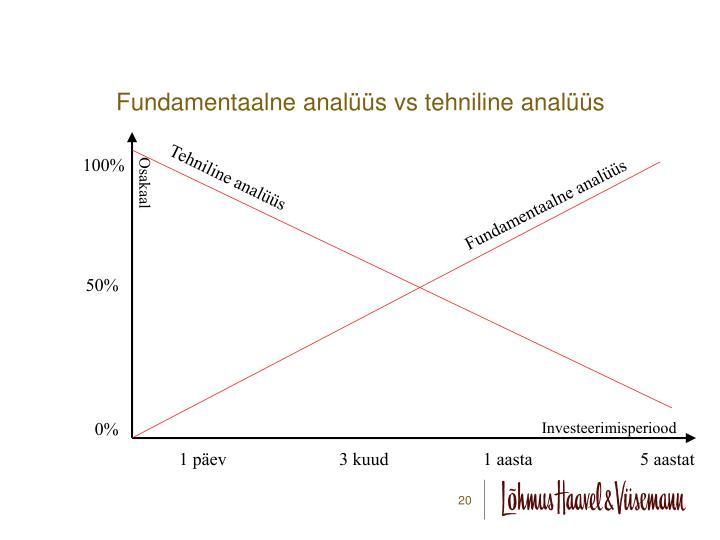 Fundamentaalne analüüs vs tehniline analüüs