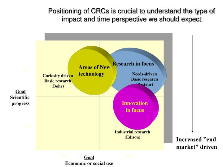 Positioning of CRCs is crucial to understand the type of impact and time perspective we should expect