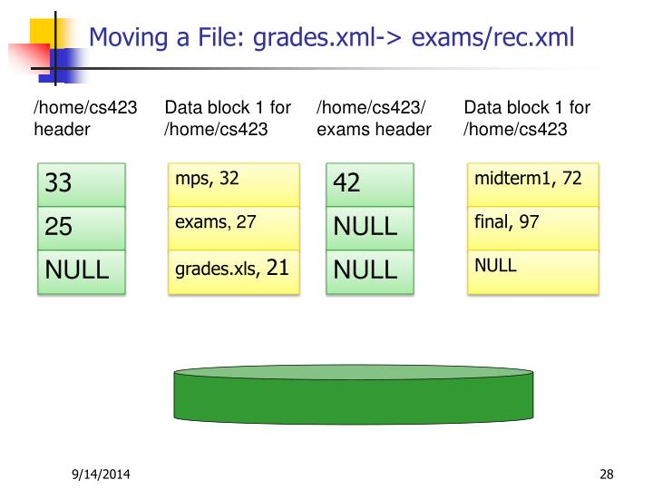 Moving a File: grades.xml-> exams/rec.xml