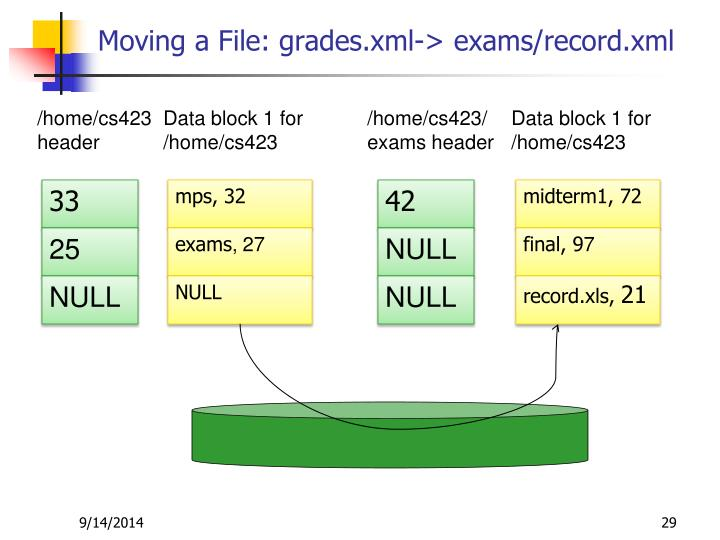 Moving a File: grades.xml-> exams/record.xml