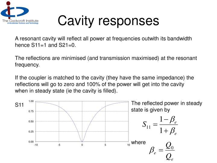Cavity responses