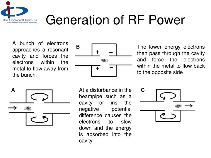 Generation of RF Power
