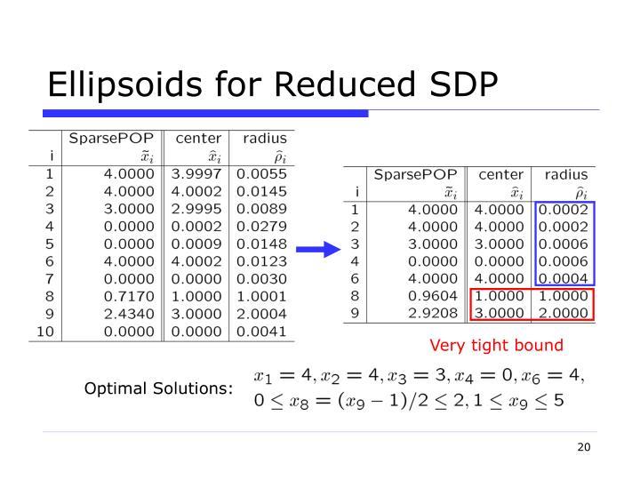 Optimal Solutions: