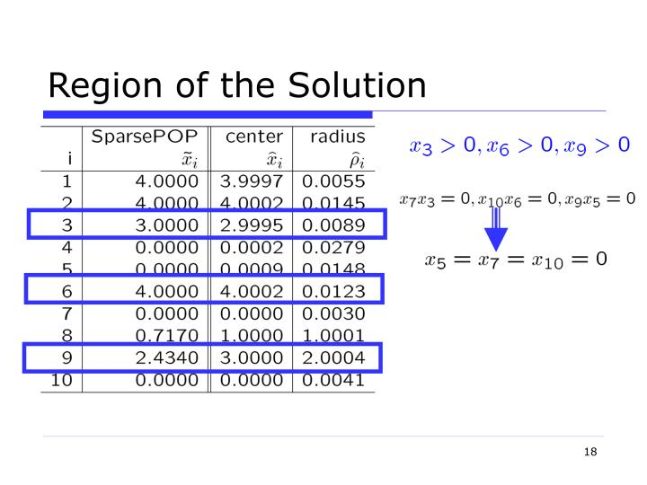 Region of the Solution