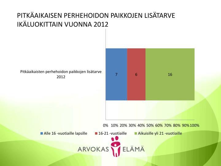 PITKÄAIKAISEN PERHEHOIDON PAIKKOJEN LISÄTARVE IKÄLUOKITTAIN VUONNA 2012