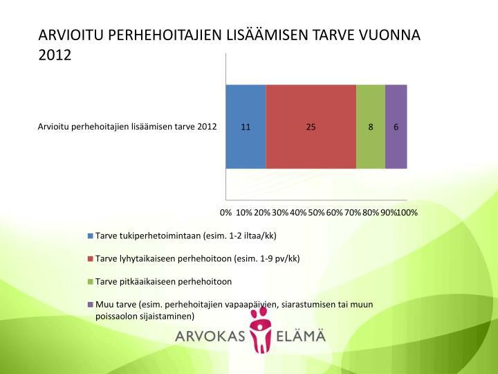 ARVIOITU PERHEHOITAJIEN LISÄÄMISEN TARVE VUONNA 2012