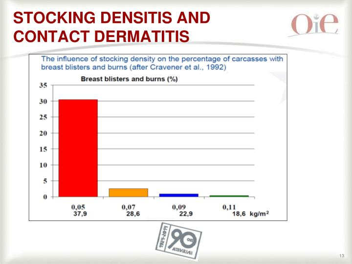 STOCKING DENSITIS AND CONTACT DERMATITIS