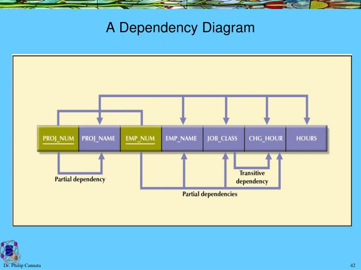 A Dependency