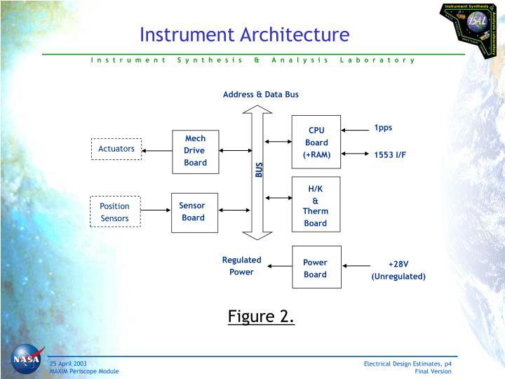 Instrument Architecture