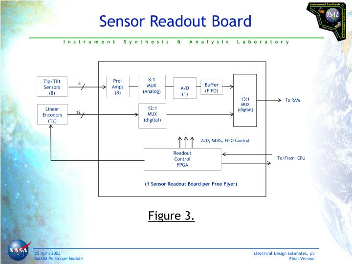 Sensor Readout Board
