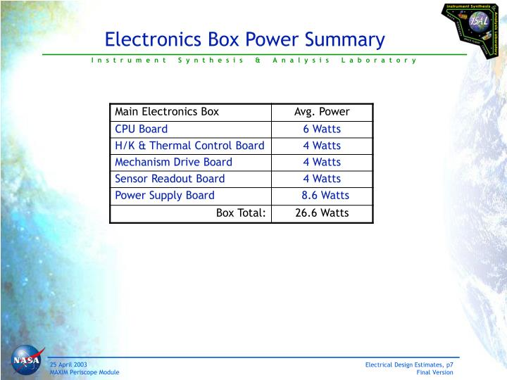 Electronics Box Power Summary