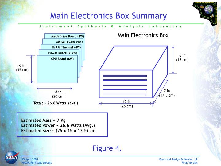 Main Electronics Box Summary