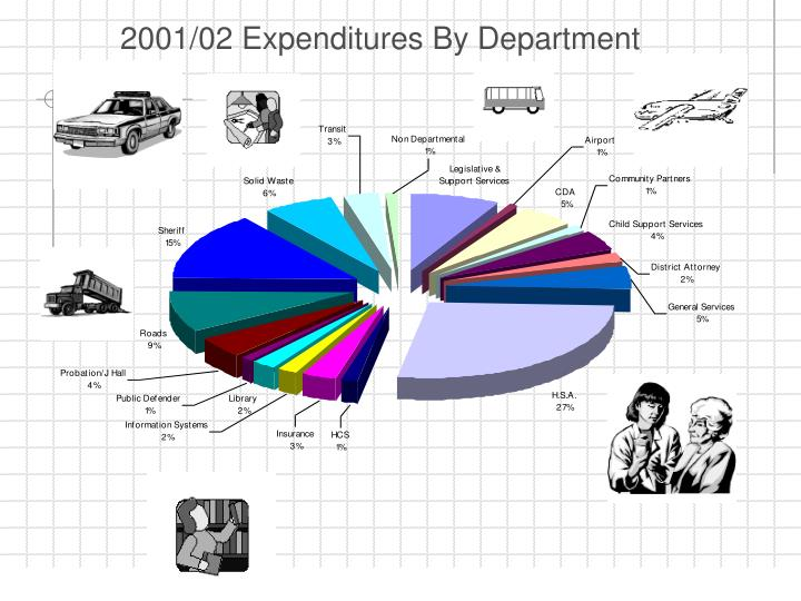 2001/02 Expenditures By Department