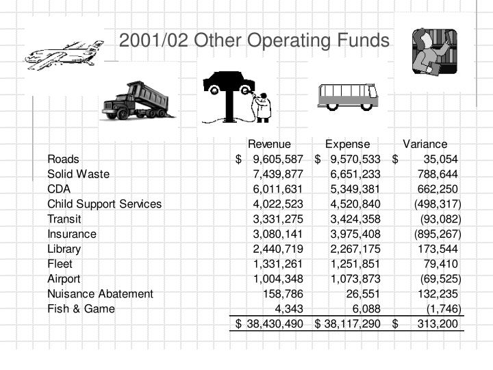 2001/02 Other Operating Funds