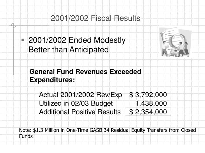 2001/2002 Fiscal Results