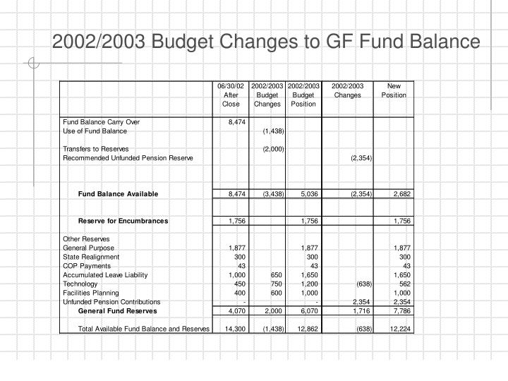 2002/2003 Budget Changes to GF Fund Balance