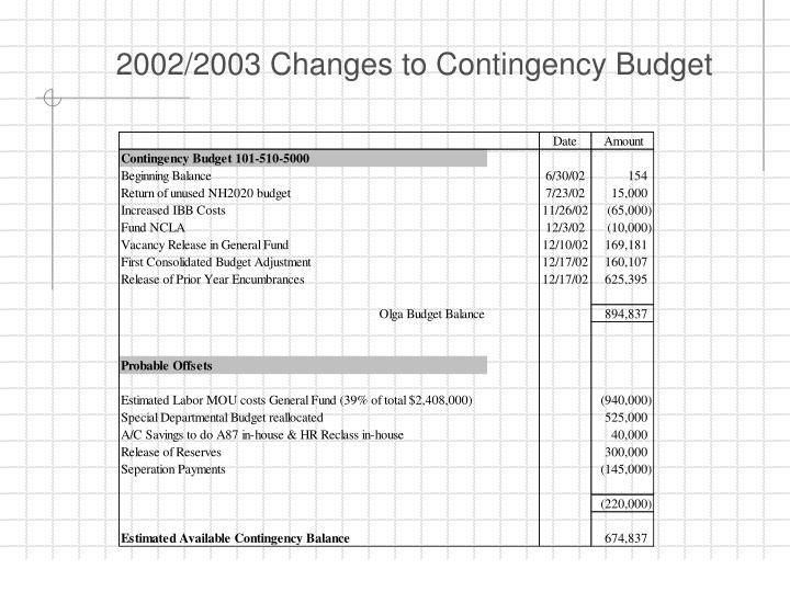 2002/2003 Changes to Contingency Budget