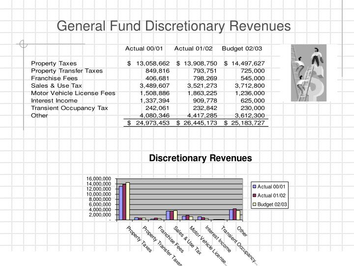 General Fund Discretionary Revenues