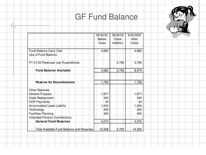 GF Fund Balance