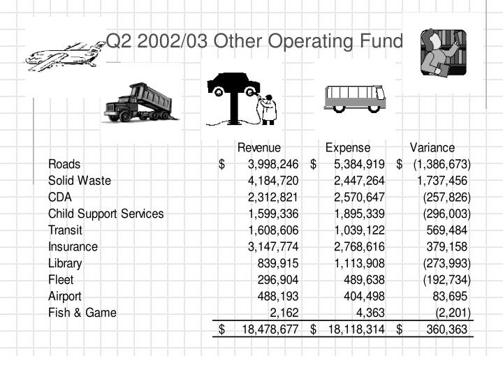 Q2 2002/03 Other Operating Funds
