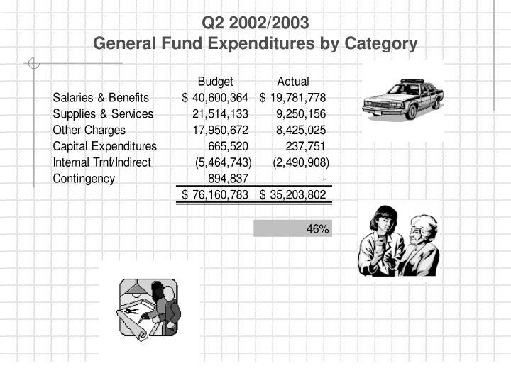 Q2 2002/2003