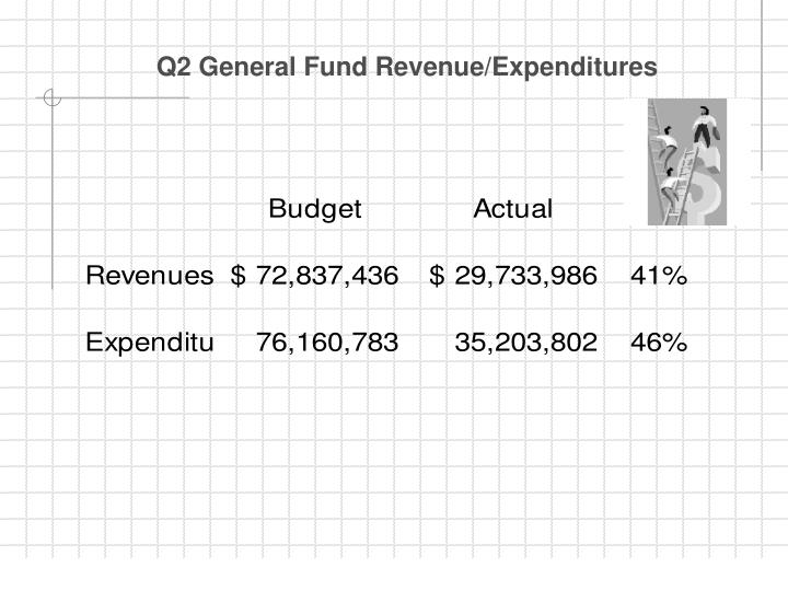 Q2 General Fund Revenue/Expenditures