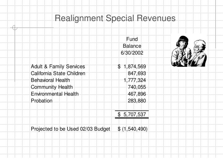 Realignment Special Revenues