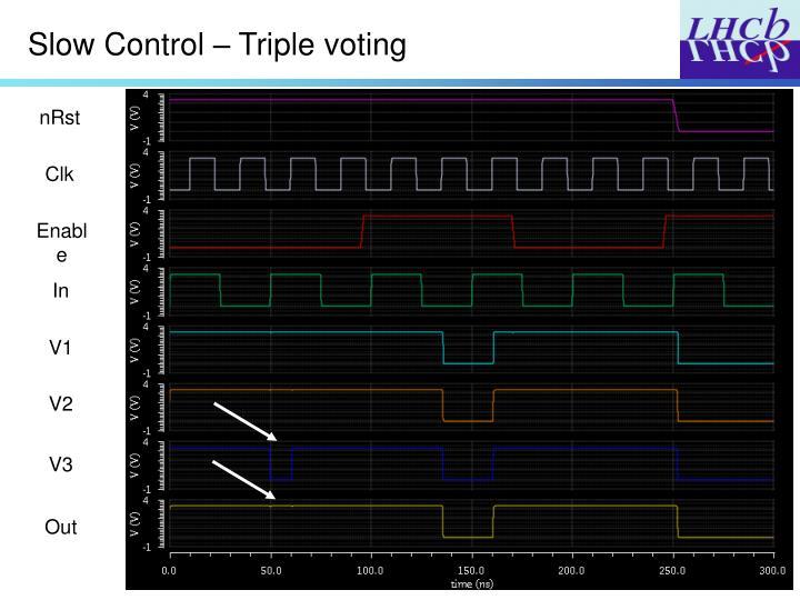 Slow Control – Triple voting
