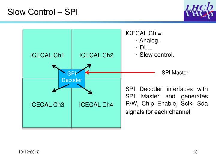 Slow Control – SPI