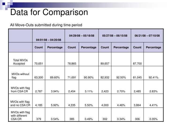 Data for Comparison