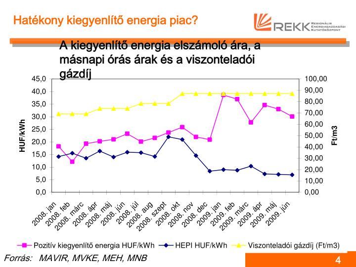 Hatékony kiegyenlítő energia piac?